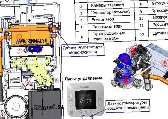 Высокое качество газовых котлов «rinnai»