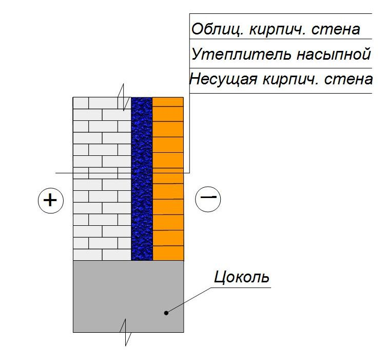 Утепление кирпичной стены изнутри: монтаж теплоизоляции на внутренней стороне стен своими руками при помощи минваты и пенопласта