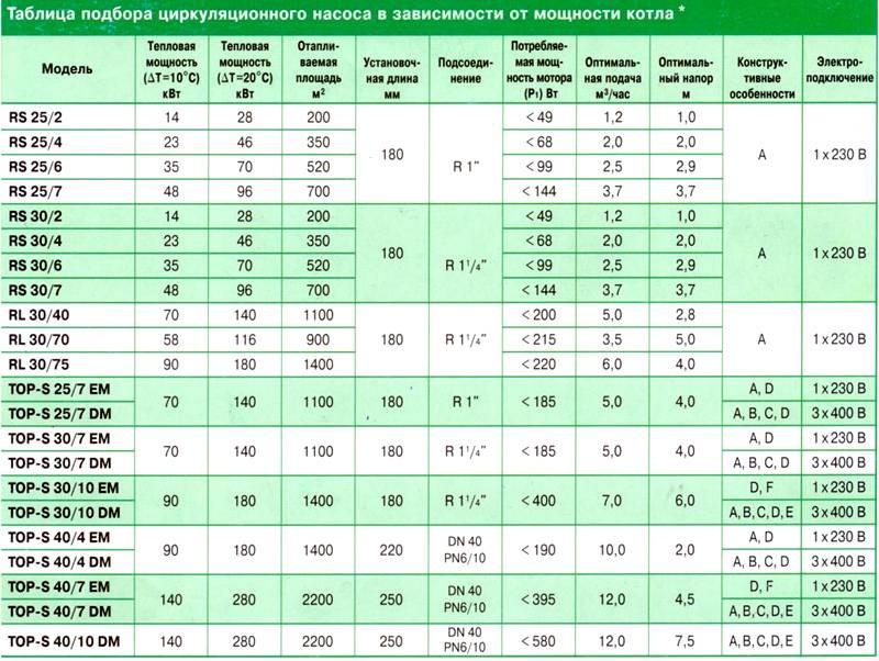 Выбор и расчет циркуляционного насоса для системы отопления