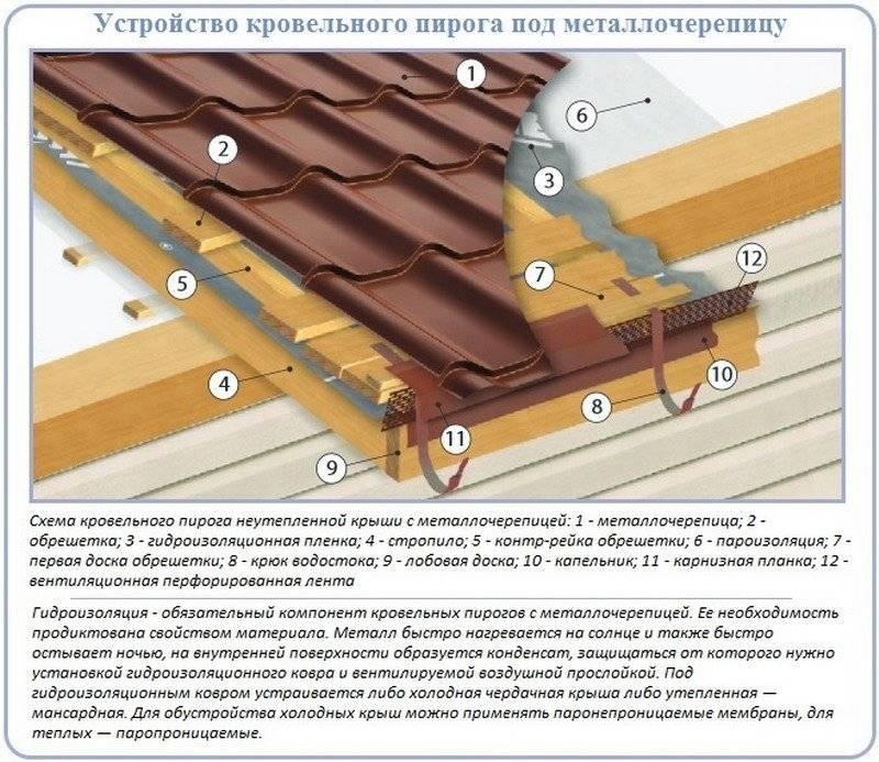 Холодная кровля из металлочерепицы: монтаж, устройство, гидроизоляция чердака, технология пароизоляции крыши, пирог с пленкой