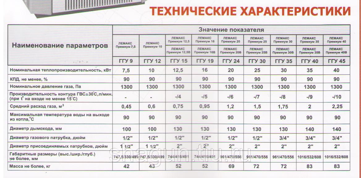 Атмосферные газовые котлы: рейтинг топ-15 лучших моделей и советы по выбору