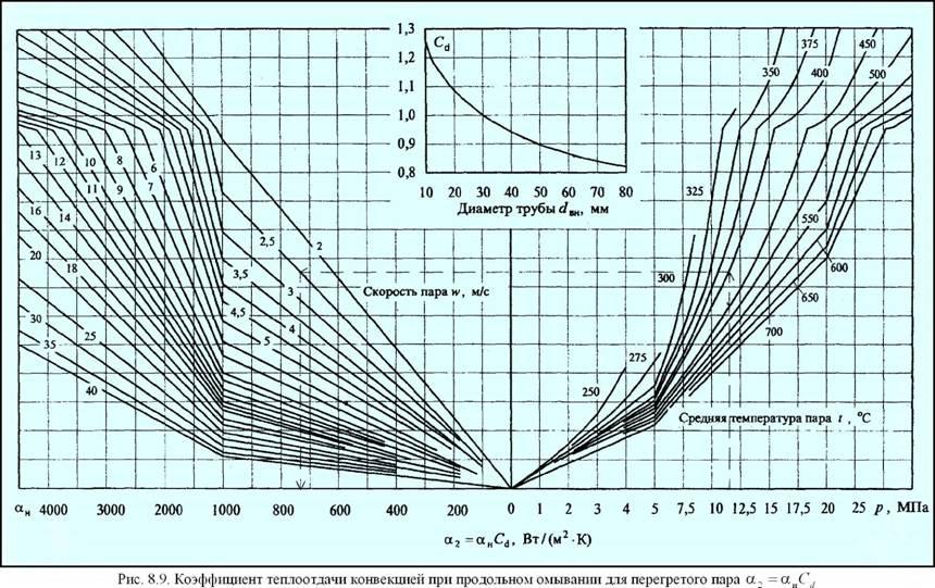 Vii. определение тепловосприятий пароперегревателя, экономайзера, воздухоподогревателя и сведение теплового баланса парового котла.