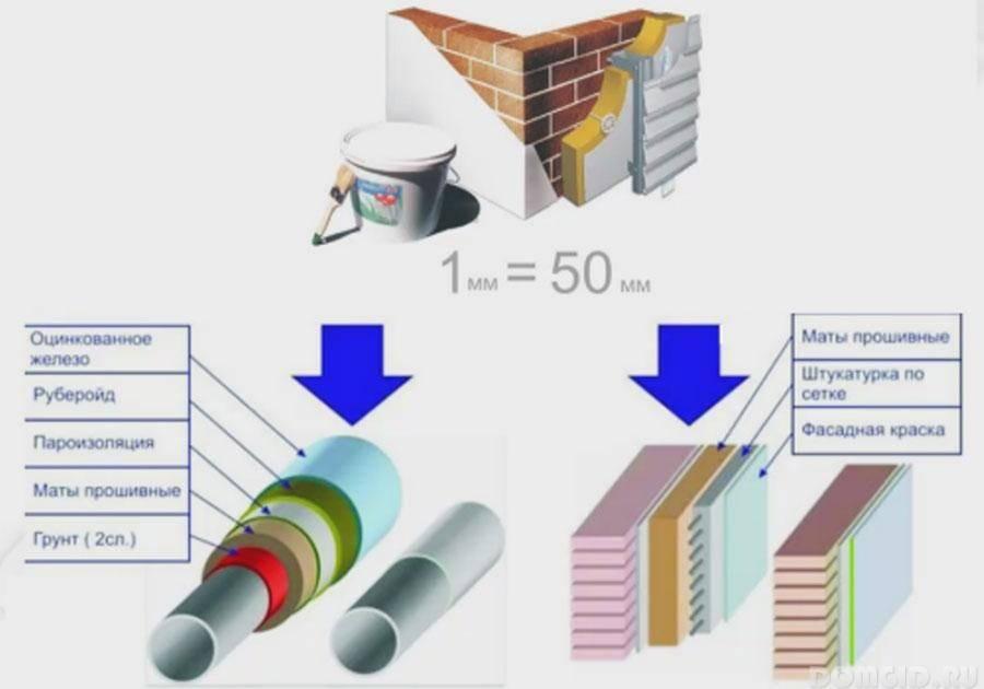 Жидкая керамическая теплоизоляция — виды и область применения