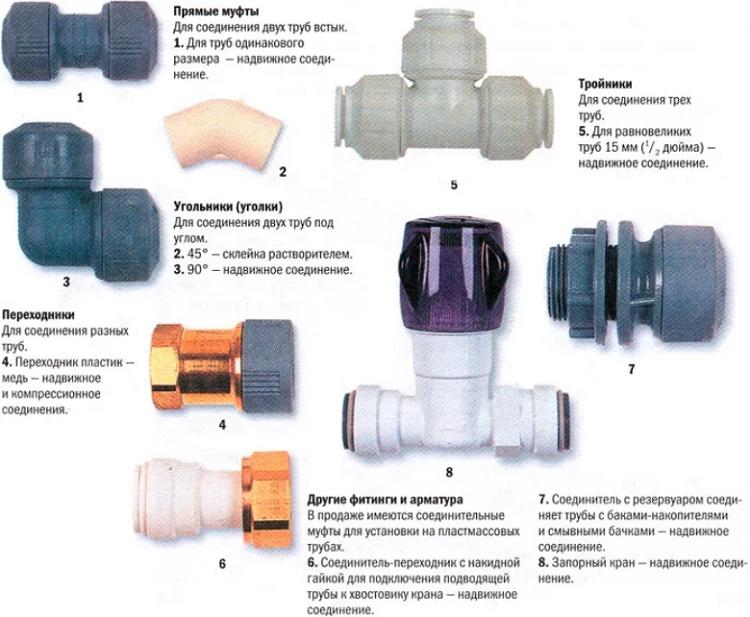 Способы соединения пластиковых водопроводных труб в зависимости от материала изготовления