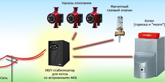 Как подобрать инвертор для котла отопления: критерии выбора + обзор надежных моделей