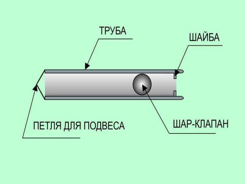 Самостоятельное изготовление желонки для бурения и очистки скважины