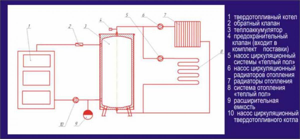 Теплоаккумулятор: назначение, устройство, схема подключения и изготовление своими руками