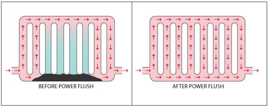 Способы промывки труб и радиаторов системы отопления: описание методов, их преимущества и особенности