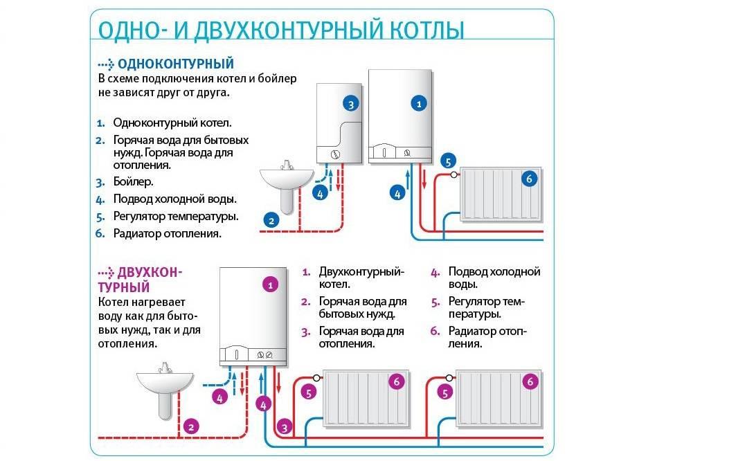 Отзывы о газовых котлах отопления: используем опыт других пользователей для выбора правильного котла отопления