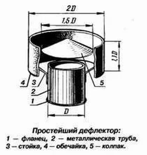 Грибок (колпак) на трубу дымохода своими руками - расчет размеров | дефлектор вольперта - григоровича - чертежи