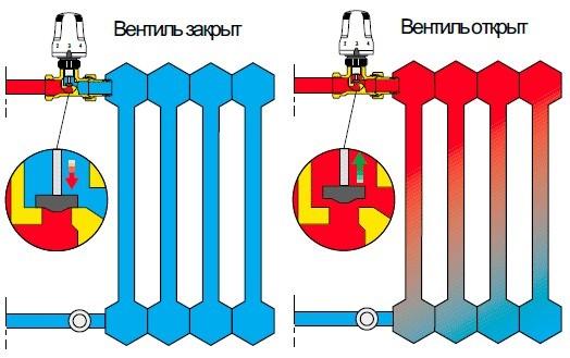 Способы регулировки температуры в батареях отопления