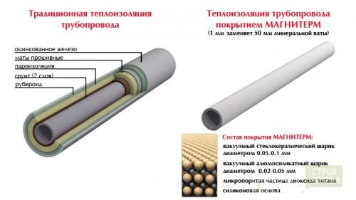 Особенности экранно-вакуумной и порошковой теплоизоляции