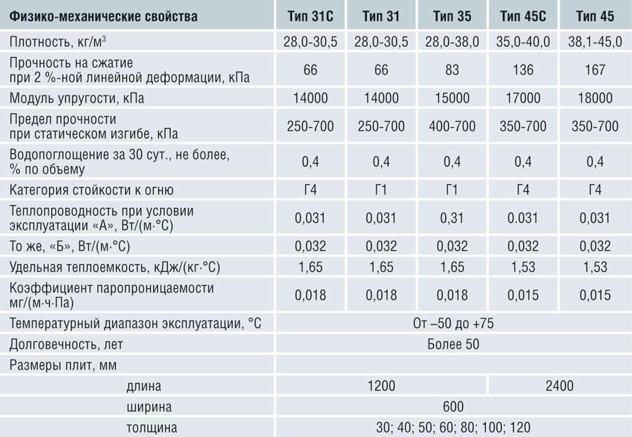 Размеры листов пенопласта