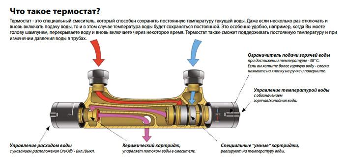 Термостатический смеситель: принцип работы, его преимущества, и самостоятельная установка