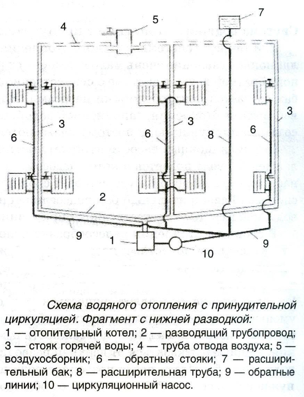 Схема отопления двухэтажного дома с естественной циркуляцией — система отопления самотеком