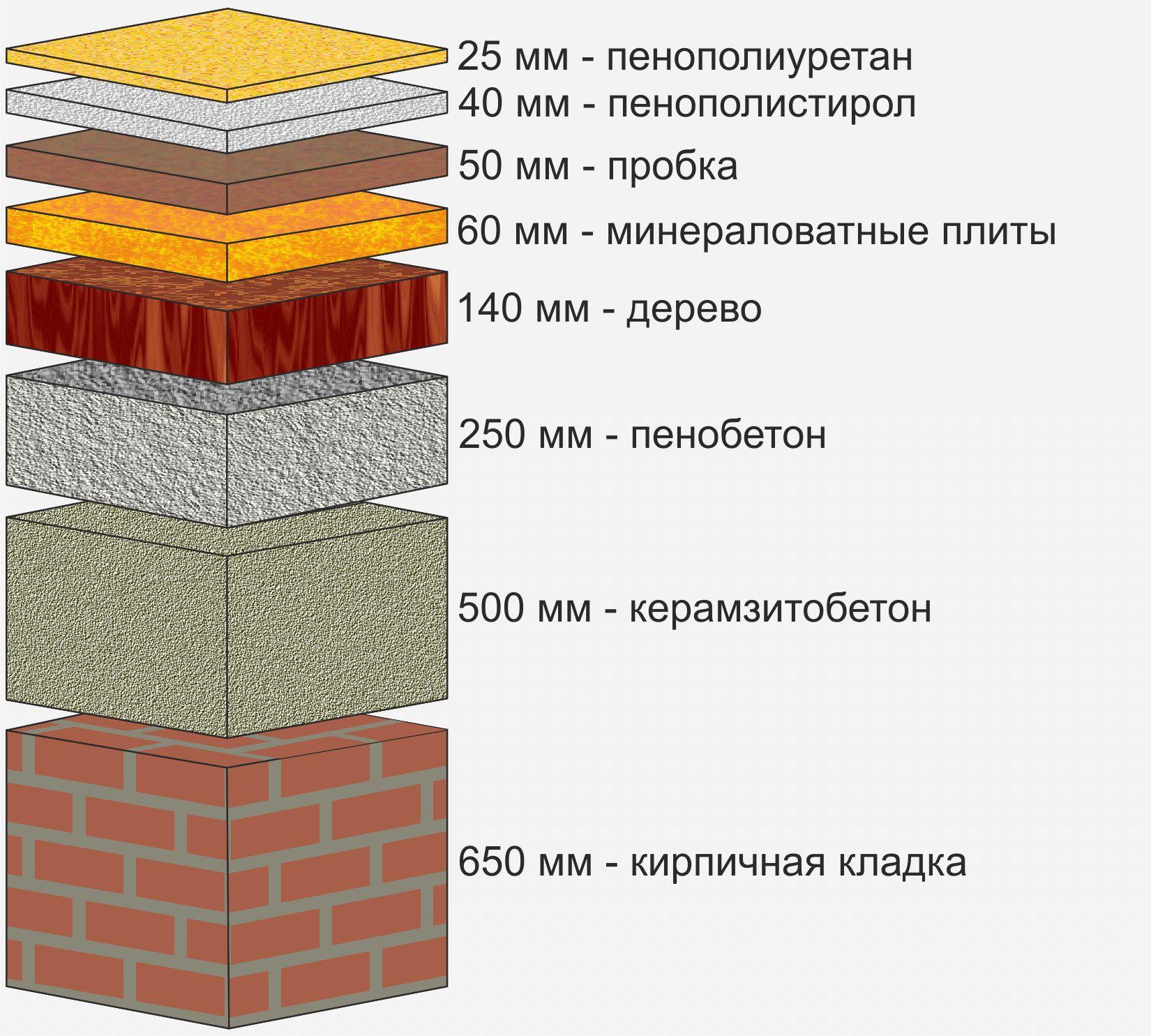 Пенный утеплитель для крыши