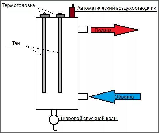 Устройство и принцип действия электрокотла отопления дома