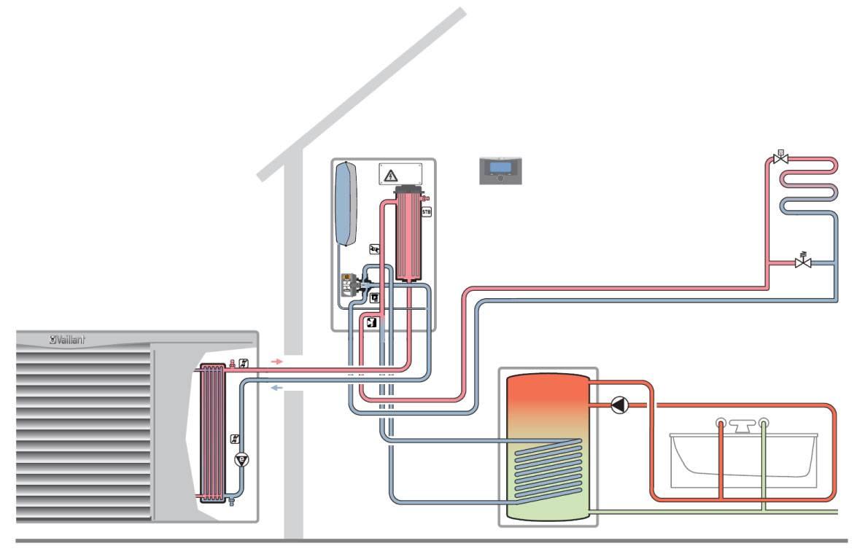 Тепловой насос для отопления дома: принцип действия устройства, преимущества, виды и монтаж
