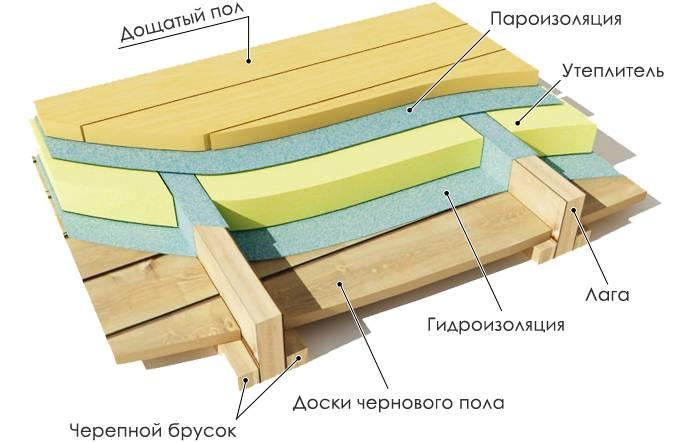 Межэтажное утепление и звукоизоляцияв деревянном доме: выбор материала и технология работ