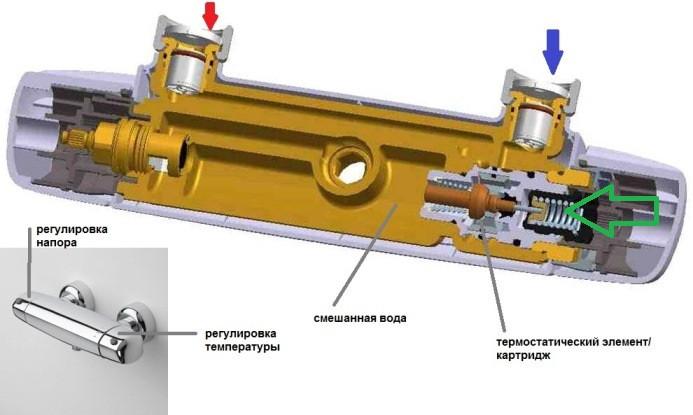 Плюсы и минусы термостатического смесителя | плюсы и минусы
