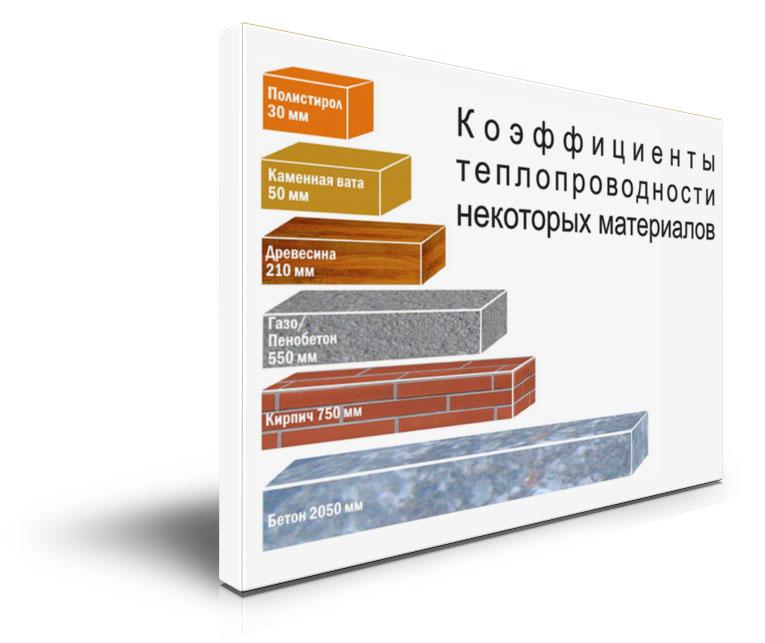 Таблица теплопроводности строительных материалов: коэффициенты