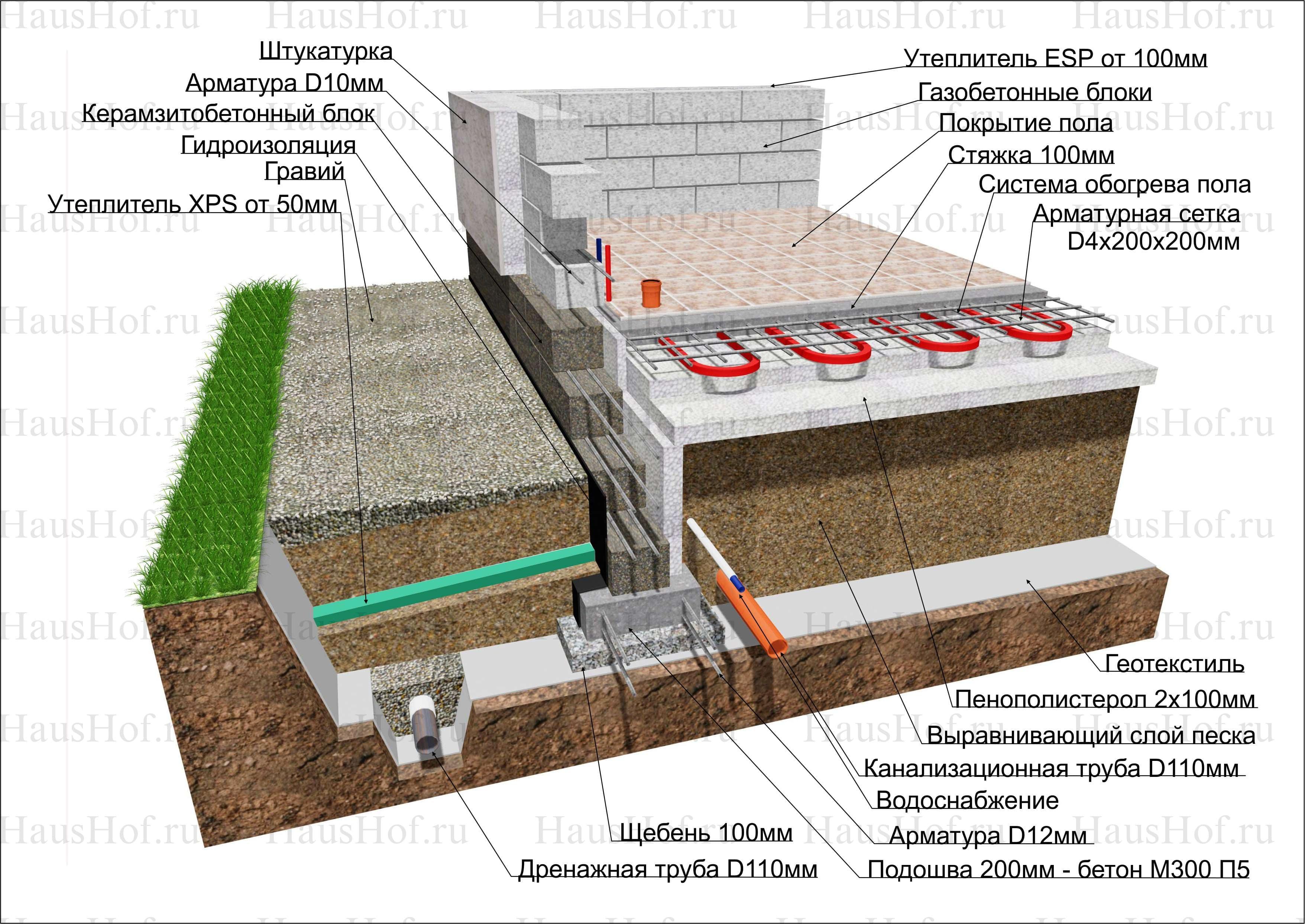 Утепленный финский фундамент: технология строительства