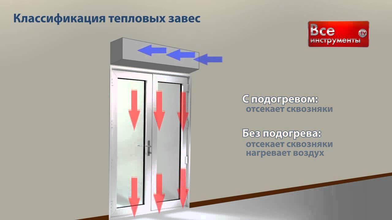 Как выбрать тепловую завесу на входную дверь?
