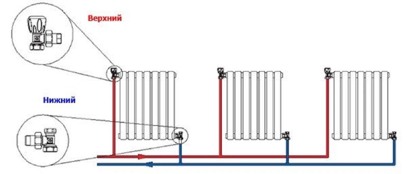 Обвязка радиаторов отопления   грейпей