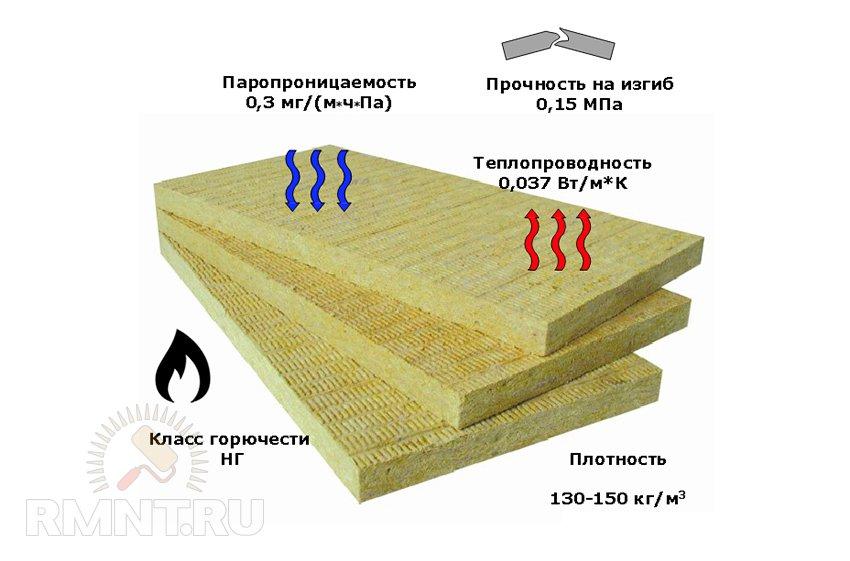 Пена для утепления стен: характеристики, достоинства и недостатки нанесения пенного утеплителя в баллонах