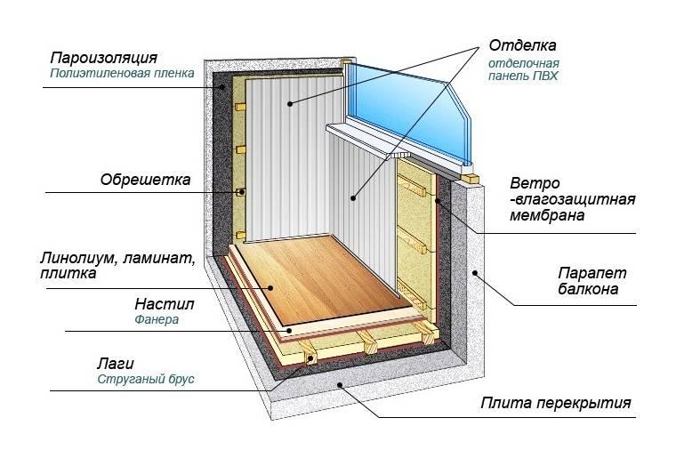 Чем лучше утеплить балкон: 5 лучших материалов