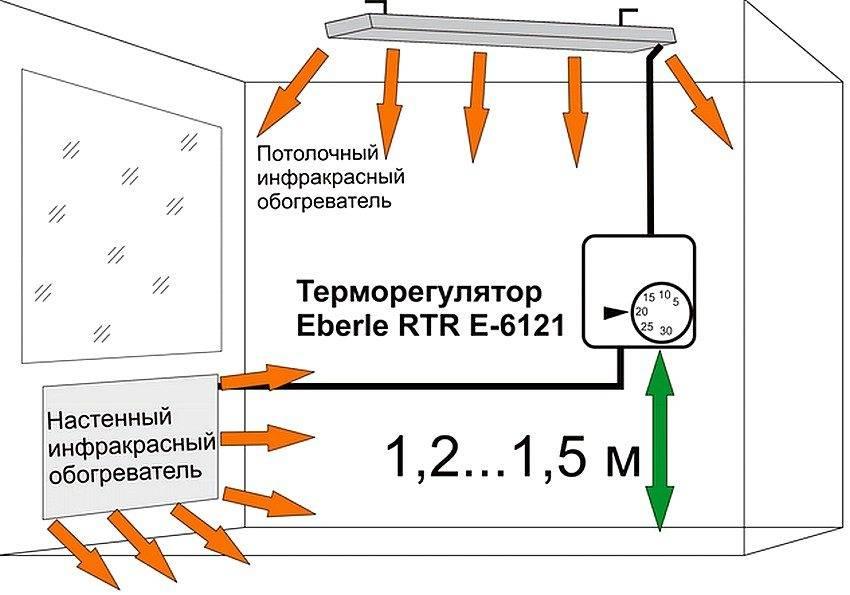 Настенные инфракрасные обогреватели: разновидности, марки, выбор, эксплуатация