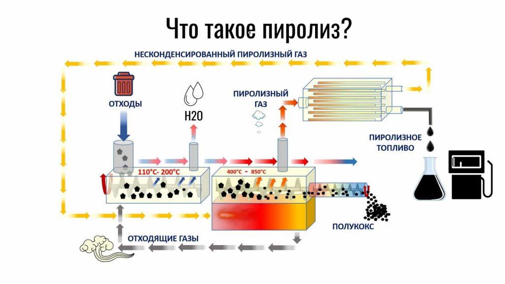 Пиролиз: что это, его виды и практическое применение, получаемые продукты, перспективы развития метода