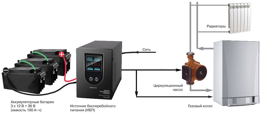Ибп для циркуляционного насоса отопления – устройство, работа и критерии выбора