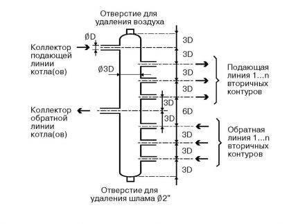 Что такое распределительная гребенка системы отопления и как сделать её самостоятельно