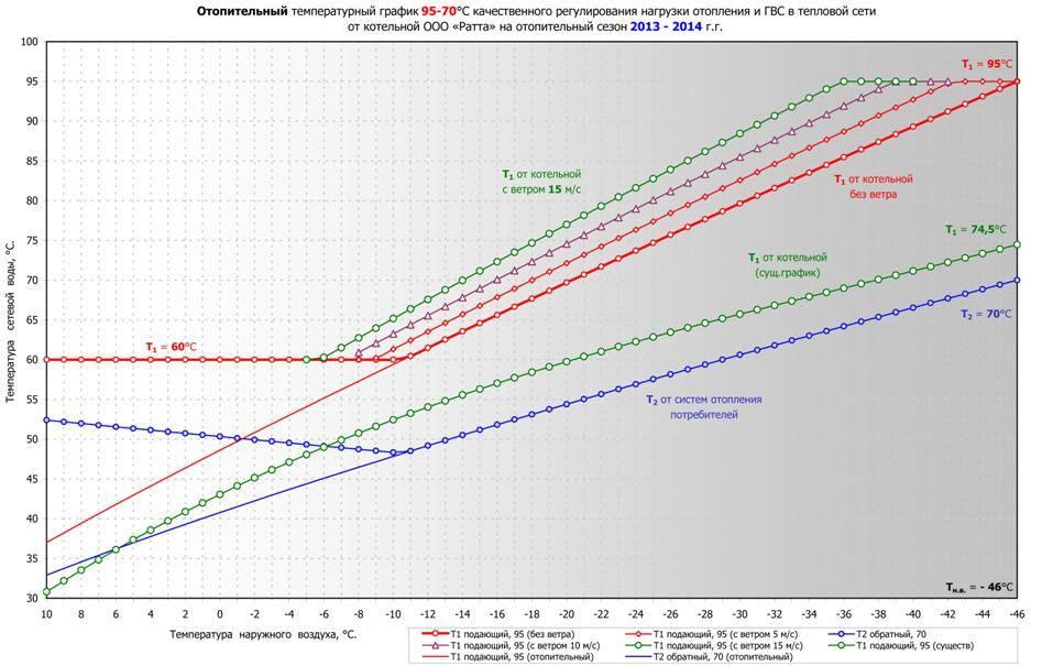 Окончание отопительного сезона | отключение отопления | блог инженера теплоэнергетика