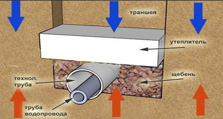 Утепление наружной канализации