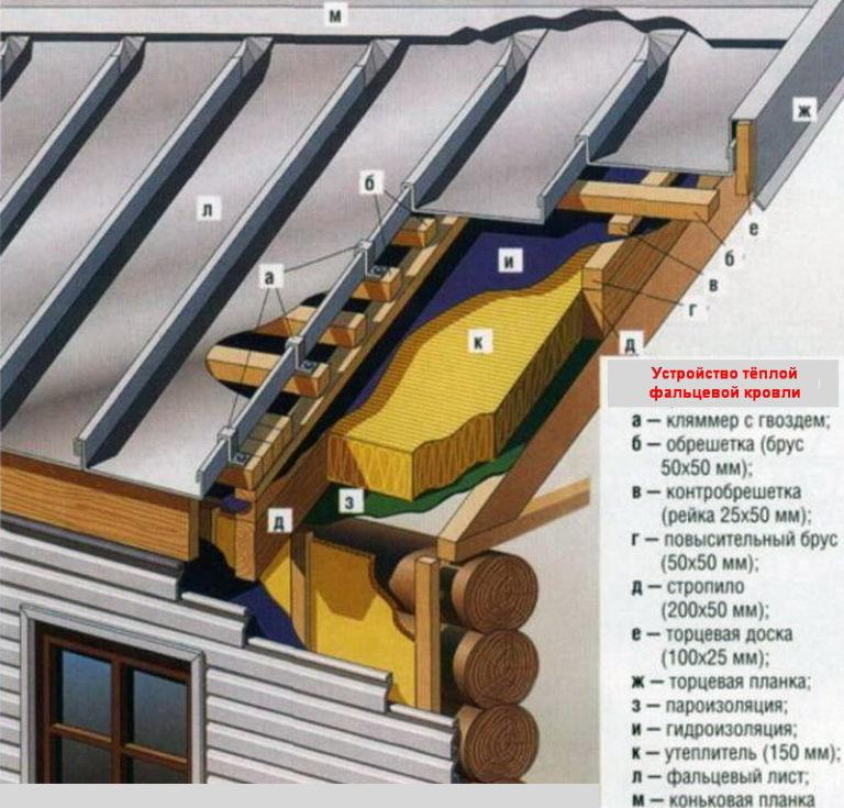 Пирог крыши под металлочерепицу с утеплителем