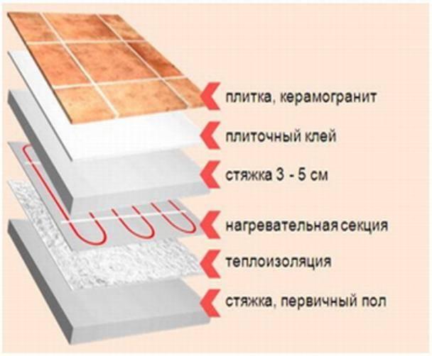 Теплый пол под плитку на деревянный пол — выбор системы, плюсы, монтаж
