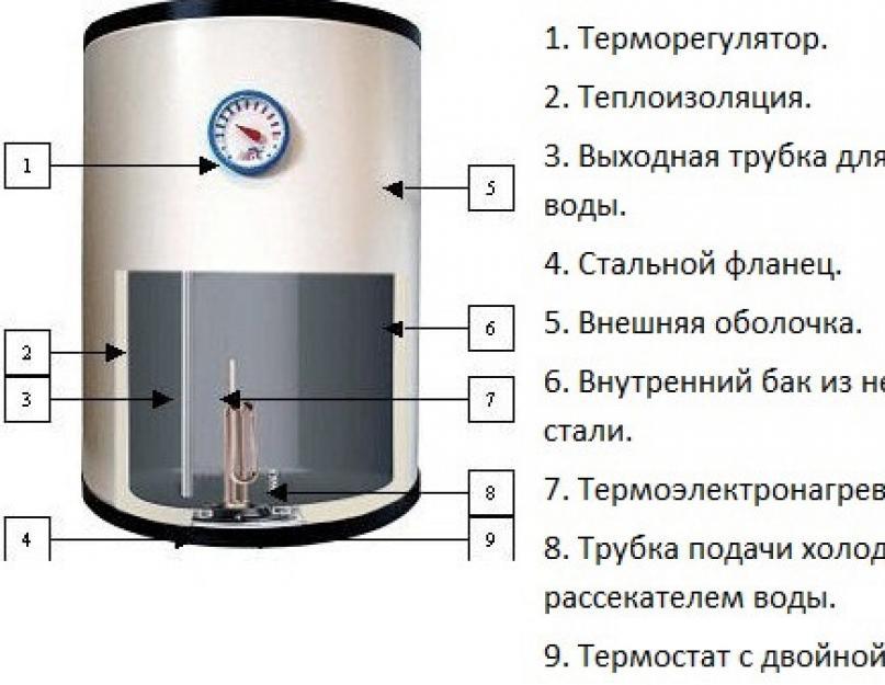 Бойлер аристон 80 литров - устройство, как почистить, цена и инструкция