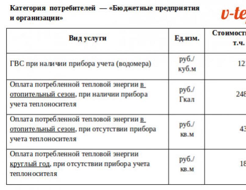 Стоимость отопления за 1 кв м в 2020: как по формулам расчета проверить правильность начисления платы за тепловую энергию в многоквартирном доме со счётчиком и без?