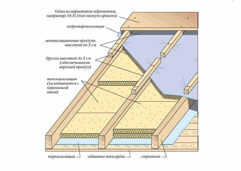 Утепление шиферной крыши изнутри
