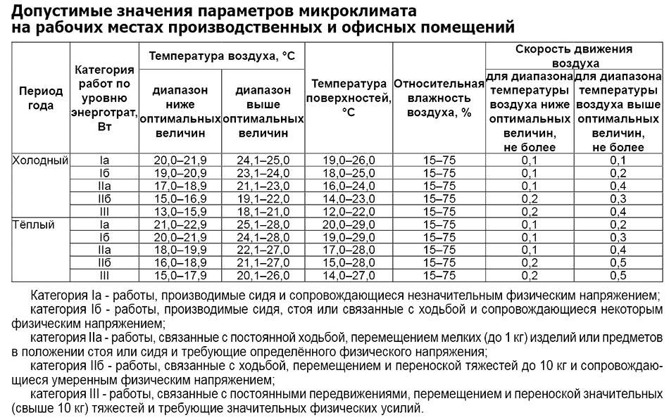 Какой закон регулирует нормы температуры в квартире в отопительный сезон