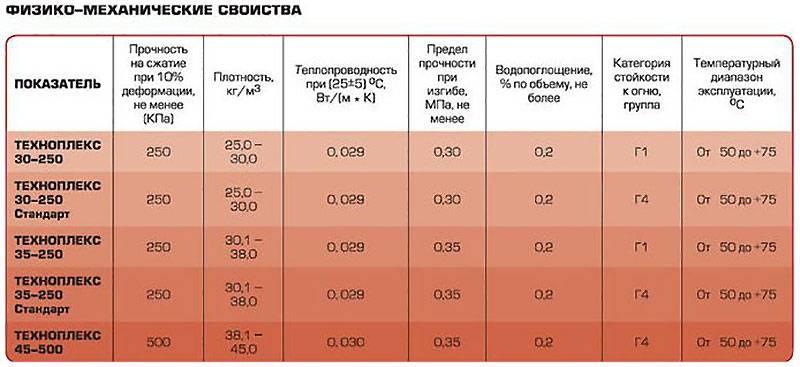 Пеноплекс или минвата: что лучше для утепления дома