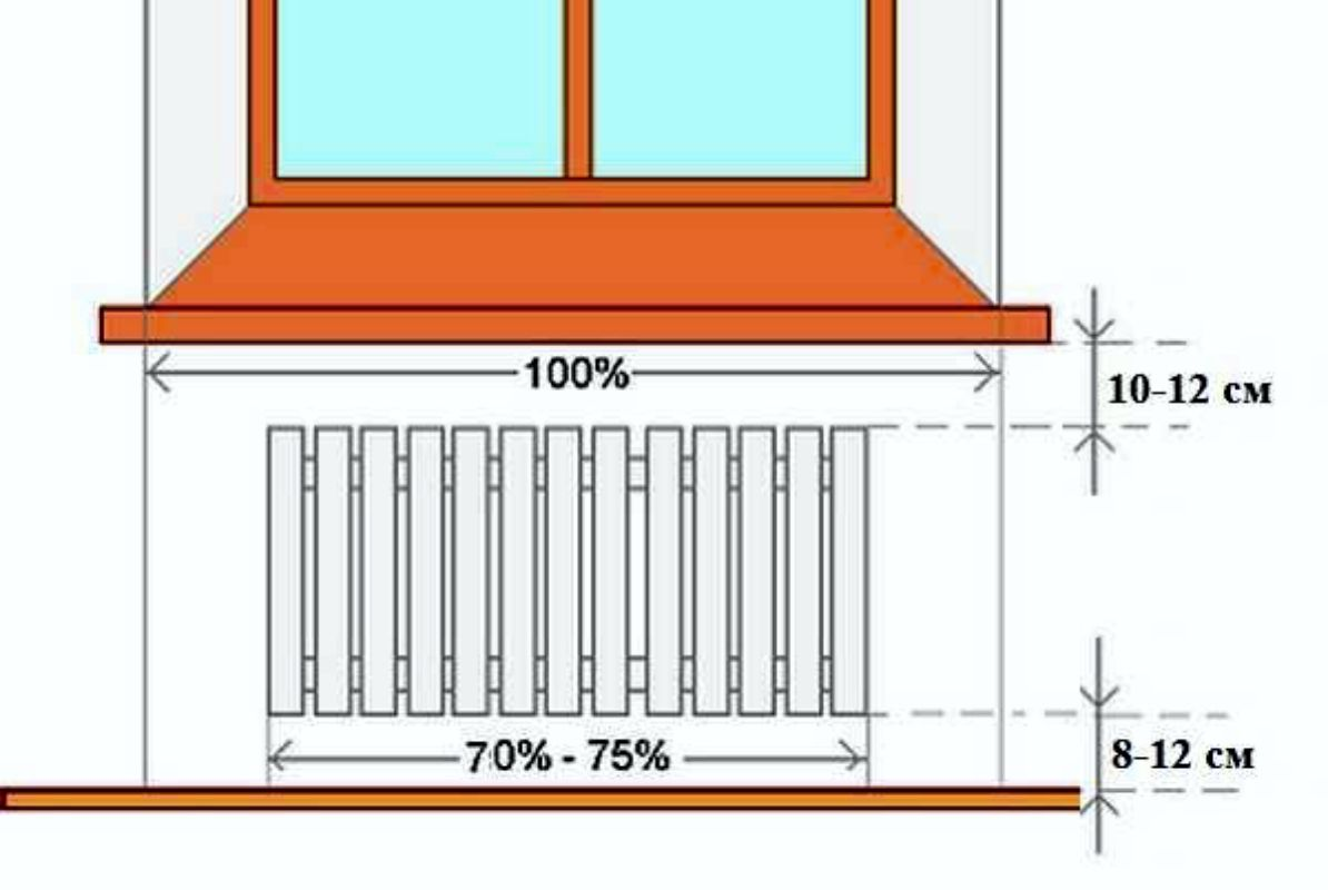 Правила установки радиаторов отопления, снип, монтаж и размещение