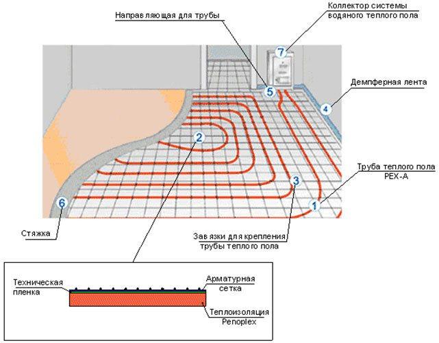 Как заполнить и опрессовать водяной пол