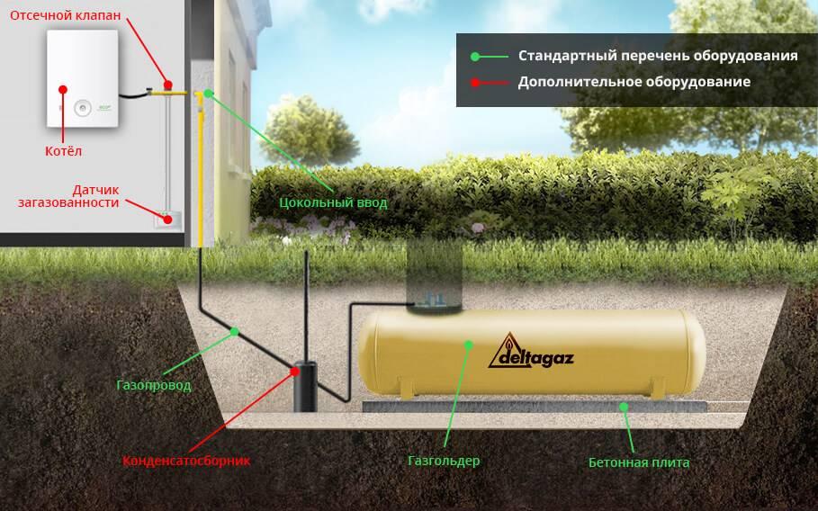 Газгольдер для частного дома и дачи: классификация, выбор, рассчет объема