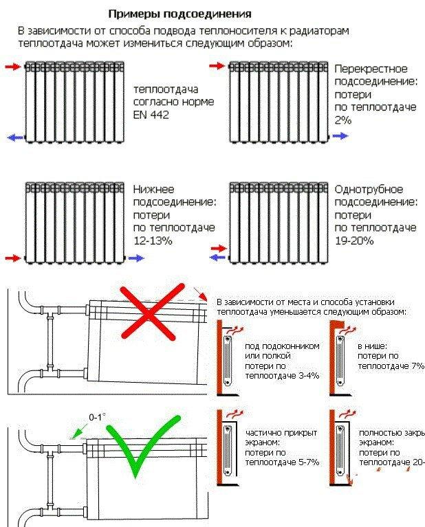 Как правильно перекрыть батарею отопления