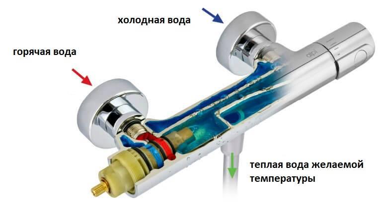 Смеситель с термостатом для ванной с душем – выбор и установка + видео / vantazer.ru – информационный портал о ремонте, отделке и обустройстве ванных комнат