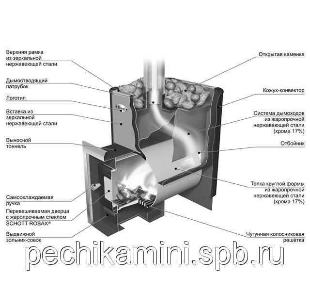 Теплообменник для банной печи - способы изготовления и подключения!