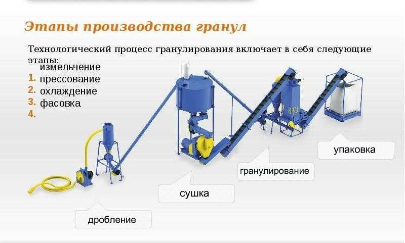 Оборудование для производства пеллет из опилок